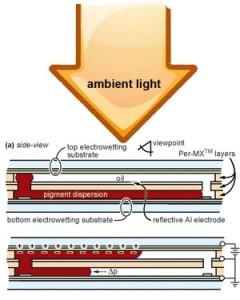 """Dos """"cajas"""" horizontales representan las vistas de la nueva tecnología. La luz del ambiente entra vía la pantalla. Cuando la luz llega a la capa reflectiva, es amplificada."""