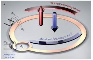 Diagrama esquemático simplificado de flujo superconductor de qubit actuando como spin mecánico cuántico.