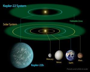 Planeta Kepler-22b: dentro de la zona habitable