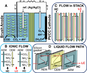 Celda de electrodiálisis reverso microbial (microbial reverse-electrodialysis cell (MRC))