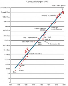 El número de operaciones que las computadoras pueden realizar utilizando el mismo consumo de energía se ha incrementado por dos cada 1.5 año (Crédito: Jonathan Koomey).