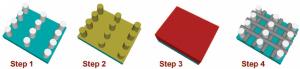 Fabricación de nanoestructuras en 3D (Crédito: A. Tavakkoli et al./Science)