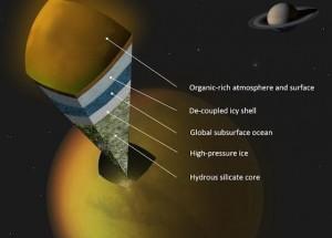 Concepto artístico de posibles escenarios de la estructura interna de Titán, como lo sugiere la nave espacial Cassini de la NASA. (Crédito: A. Tavani/NASA)