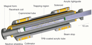¿Compuerta a un mundo paralelo? Neutrones (en amarillo) son retenidos en esta trampa de neutrones por medio de un campo magnético creado por magnetos superconductores. (Crédito: P. R. Huffman et al./Nature)