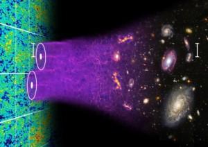 Ilustración del concepto de oscilaciones acústicas bariónicas cuyas huellas en el universo temprano podemos ver aún hoy a través de BOSS (Crédito: Chris Blake and Sam Moorfield)