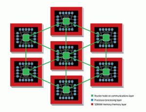 La arquitectura de SpiNNaker está dividida en tres capas fundamentales. Cada chip contiene 18 cores que actúan como neuronas, enviando y recibiendo señales. Toda la información de conexión se almacena en una capa de memoria RAM dinámica (SDRAM) en cada chip, y todas las señales pasan a través de una capa independiente de ruteo. (Crédito: APT Advanced Processor Technologies Research Group)