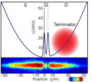 Transistor atomtronic: un potencial híbrido magnético y óptico crea un confinamiento atómico, así como la compuerta de túnel entre la fuente y el drenaje (crédito: Seth C. Caliga et al.)
