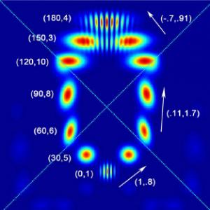 ¿Podrían los efectos de lente gravitacional en los paquetes de ondas gausianos ser causados por estructuras granulares del espacio? (Crédito: James Q. Quach et al./Physical Review D)