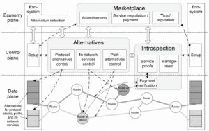 Arquitectura de la nueva internet (Crédito: Tilman Wolf et al.)