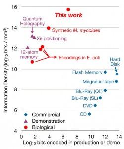 Densidad de información (log10 of bits/mm3) versus bits actualmente almacenados (crédito: George M. Church, Yuan Gao, Sriram Kosuri/Science)
