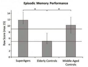 Memorización de una lista de palabras, muestra los SúperAgers mucho mejor que el promedio normal para su edad. Las línea sólidas y punteadas representan los valores promedio para una persona de 60 y 80 años (Crédito: Theresa M. Harrison, et al./Journal of the International Neuropsychological Society)