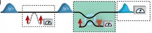 Izquierda: medición débil de X ó Z; centro: medición fuerte para determinar Z; derecha: verificación de medida de X  (crédito: L. Rozema et al.)