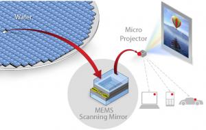 El micro-proyector de Lemoptix se construye alrededor de una plataforma espejo de exploración MEMS (sistema electromecánica) e integra el espero explorador MEMS, la electrónica de control, las fuentes de luz láser rojo-verde-azul, y el rayo que combina toda la óptica en un paquete plug-and-play (credito: Lemoptix)