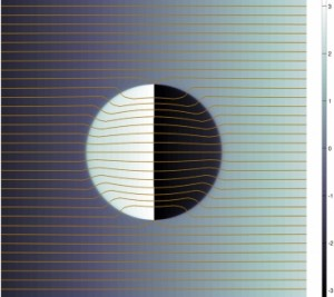 El diagrama muestra el 'flujo de probabilidad' de electrones, una representación  de las rutas de electrones a medida que pasan a través de una nanopartícula 'invisible'. Las rutas son curvadas a medida que entran en la partícula y subsecuentemente se regresan  para que puedan re-aparecer del otro lado en la misma trayectoria con la que iniciaron -como si la partícula no estuviera allí.  (Crédito: Bolin Liao et al./Physical Review Letters)