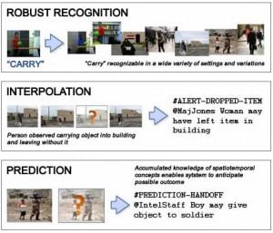 El programa Mind's Eye automatizará el análisis de vídeo -reconocerá el comportamiento actual, interpolará acciones que puedan ocurrir fuera de cámara, y hará predicciones sobre el comportamiento inmediato futuro. (Crédito: Carnegie Mellon University)