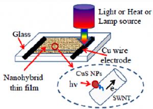 (Crédito: Yi-Hsuan Tseng et al./Nanotechnology)