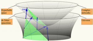 El mapeo simple entre dos superficies que representan las geometrías del universo y de redes complejas demuestra que su dinámica de crecimiento en gran escala y su estructura son similares. (credit: CAIDA/SDSC)