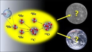 La masa de los quarks ligeros determina la producción del carbono y oxígeno y la viabilidad de la vida basada en carbono, con un margen de error de 2 a 3 por ciento. (Crédito: Dean Lee/NC State and NASA)