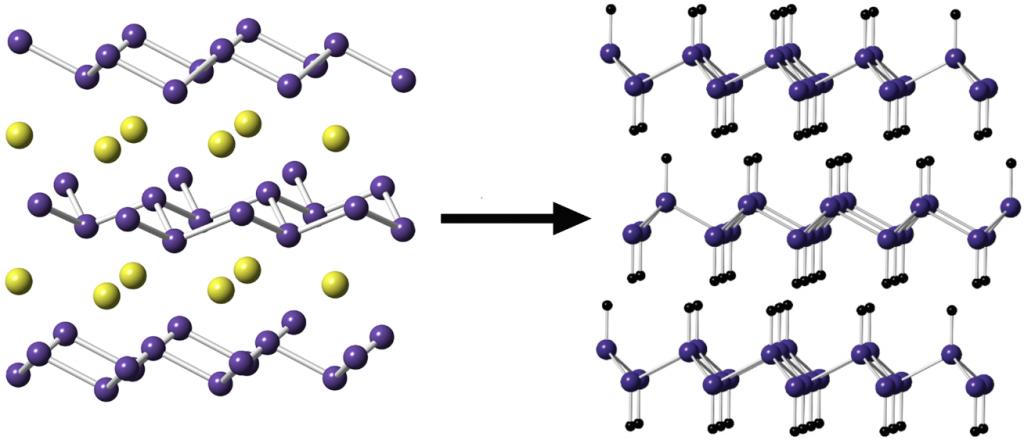 Ilustración esquemática de remoción de átomos de calcio (amarillo) con átomos de hidrógeno apretadamente integrados (negro) para crear capas de germanane que pueden ser separadas. (credit: Elisabeth Bianco et al./ACS Nano)