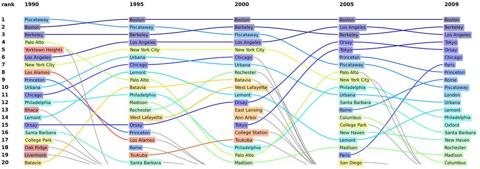 Figura: Primeras 20 ciudades en función del tiempo. Esta gráfica resume las 20 ciudades principales en 1990, 1995, 2000, 2005 y 2009 (de izquierda a derecha) y la relación entre las posiciones en años distintos. Las líneas grises se utilizan cuando una ciudad se ubica fuera de las primeras 20.