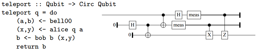 Código cuántico de teletransportación en Quipper y diagrama de circuito.  (Crédito: Alexander S. Green et al.)