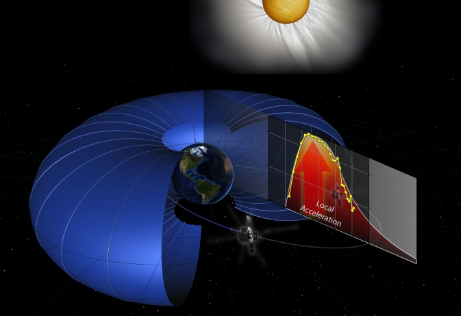 Las sondas gemelas Van Allen de la NASA muestran que las partículas en los cinturones de radiación que rodean la Tierra son aceleradas por un golpe de energía local, lo que ayuda a explicar cómo estas partículas alcanzan velocidades más allá del 99 por ciento de la velocidad de la luz.  (Crédito: G. Reeves/M. Henderson)