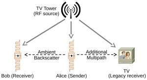 Retrodispersor ambiente: comunicación entre dos dispositivos libres de batería. Uno de los dispositivos, Alicia, puede retrodisperar señales del ambiente que pueden luego ser decodificadas por Bob y otros dispositivos de retrodispersión. Para otros dispositivos (el receptos de televisión, por ejemplo), esta señal es simplemente una fuente multitrayecto adicional y pueden decodificar la transmisión original.