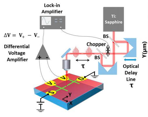 Configuración experimental para demostrar la factibilidad de generar un campo THz a nanoescala. Una nanojuntura, consistente de un nanocable menor a ∼10 nm de ancho con una barrera aislante también menor a ∼10 nm es fabricada en su interfase LaAlO3/SrTiO3 con litografía c-AFM. Pulsos ópticos ultra-rápidos de un láser Ti:Sapphire se dividen por un interferómetro Mach−Zehnder (Crédito: Yanjun Ma et al./Nano Letters)