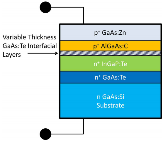 La capa incorporada de arseniuro de galio elimina la pérdida de voltaje en las uniones de conexión.  (crédito: NC State University/Appl. Phys. Lett.)