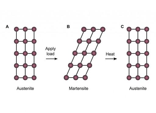 """Cuando se le aplica una carga, la estructura molecular de una cerámica de circonio  (austenite) se deforma  (en su fase martensite) en lugar de quebrarse. Cuando se calienta, """"recuerda"""" su forma original (Crédito: Lai et al./MIT)"""