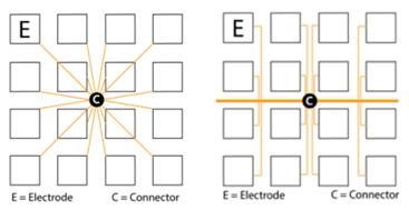 Topología estrella (izquierda) y topología de árbol (derecha) (crédito: Saarland University)