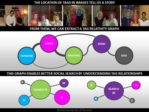 La ubicación de las etiquetas en las imágenes cuentan una historia. De ellos, se puede extraer una gráfica de relatividad de etiquetas. La gráfica permite a la búsqueda en redes sociales por medio de la comprensión de las relaciones entre etiquetas. (Crédito: University of Toronto)