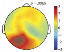 Mapa topográfico de ondas alfa en el hemisferio izquierdo del cerebro en un periodo que da inicio 800 milisegundos antes de tomar una decisión y significativamente la influye. (crédito: Jesse J. Bengson et al./Journal of Cognitive Neuroscience)