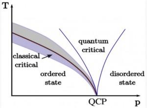 Fase de transición en física de materia condensada (T, temperatura, P, fase, QCP, punto cuántico crítico. Crédito: Wikimedia Commons)