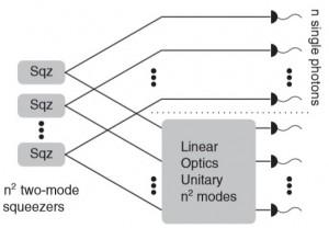 Diagrama esquématico del dispositivo de muestreo de bosones. (crédito: A. P. Lund et al./PRL)