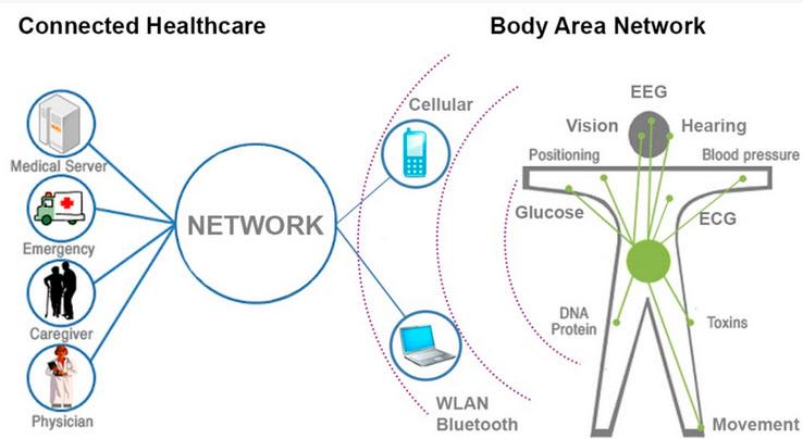 Fibra biosensora creada con materiales múltiples entretejidos con telas que pueden tener aplicación en salud y ciencias relacionadas con comunicación inalámbrica.  (crédito: Stepan Gorgutsa, Universite Laval)
