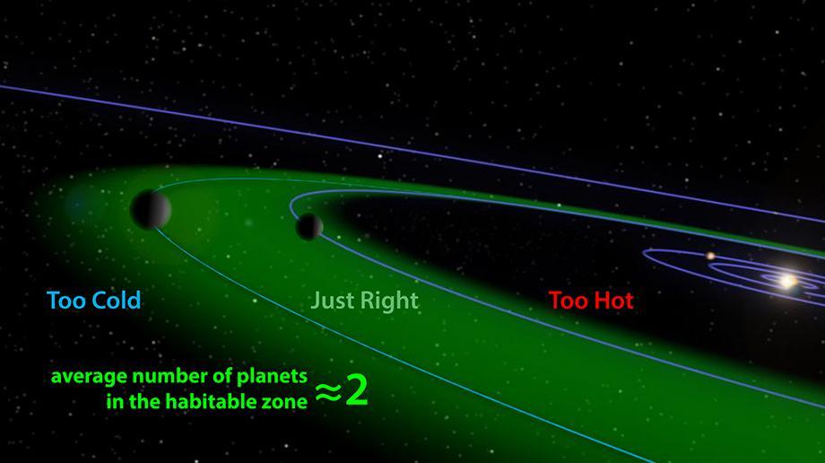 Bienvenidos a la Zona Habitable, en la cual el agua líquida puede darse. (Crédito: Aditya Chopra, ANU, adapted from NASA/JPL)