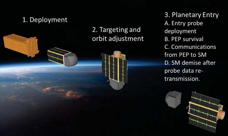 Concepto genérico de operaciones CAPE: desde la implementación del sistema hasta la liberación de la sonda y entrada en la atmósfera de un planeta determinado. Las tres fases de la misión son: 1. Implementación, 2. Objetivo, y 3. Entrada Planetaria (Crédito: Jaime Esper/NASA Goddard)