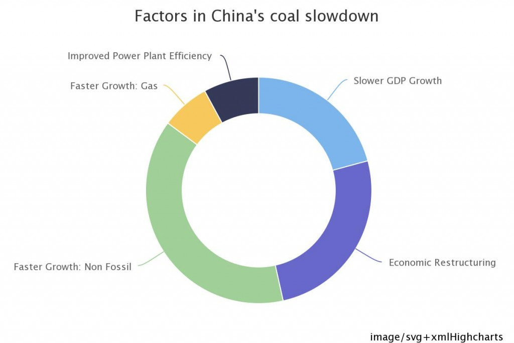 Factores decrecimiento en China