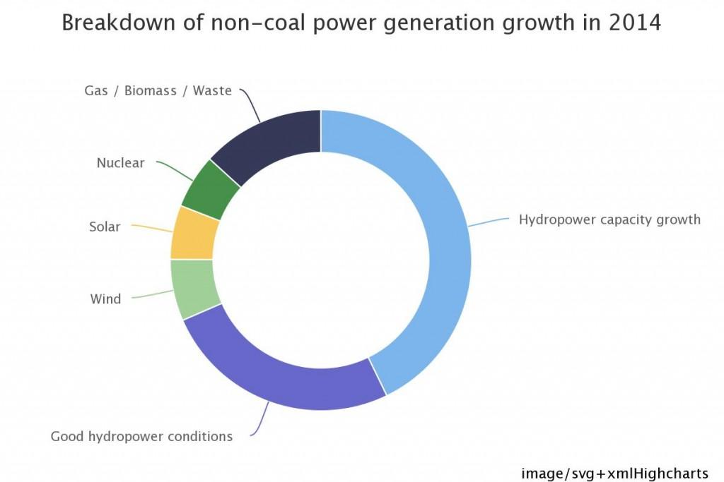 Crecimiento energía sin carbón