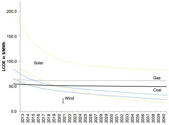 Costo nivelador de energía (LCOE por sus siglas en inglés) de varios tipos de combustible en $/megawatt-horas (crédito: Citigroup)