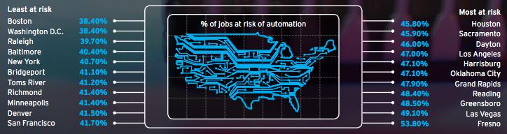 No todas las ciudades tienen el mismo riesgo. 47% de trabajos están en riesgo por la automatización en Estados Unidos. (Crèdito: Berger, Frey and Osborne/Citi Research report, 2015)