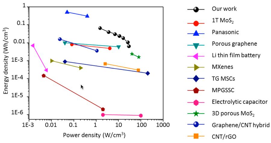 Diagrama de Ragone que compara el rendimiento de distintas tecnologías con el rendimiento del supercapacitor de nanocables (credit: Nitin Choudhary et al./ACS Nano)