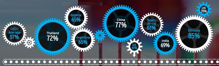 El impacto de la automatización coloca en gran riesgo al 85% de trabajos en países en desarrollo
