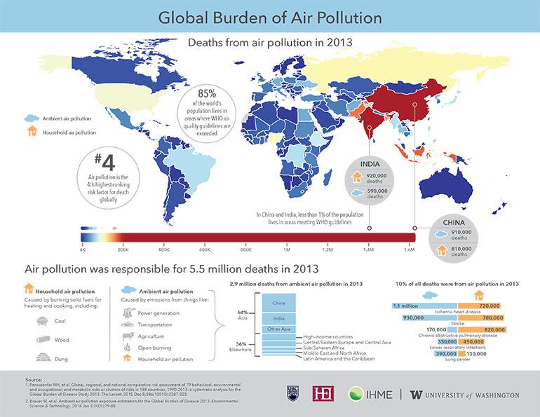 La mala calidad del aire mata al menos 5.5 millones de personas anualmente
